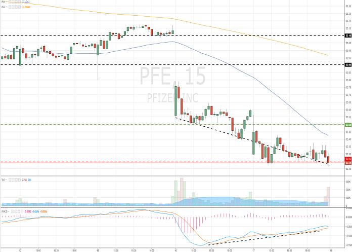 Pfizer Inc. (PFE/NYSE/S&P500)