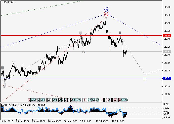 USD/JPY : l'analyse des vagues