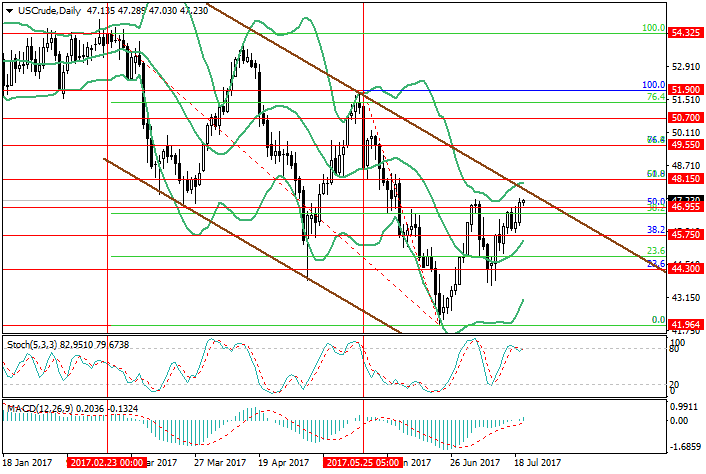 WTI crude oil: the correction is possible