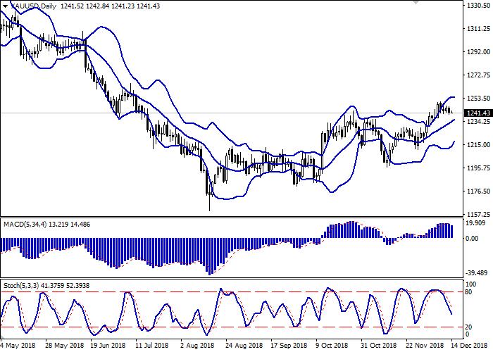 XAU/USD: цены на золото снижаются