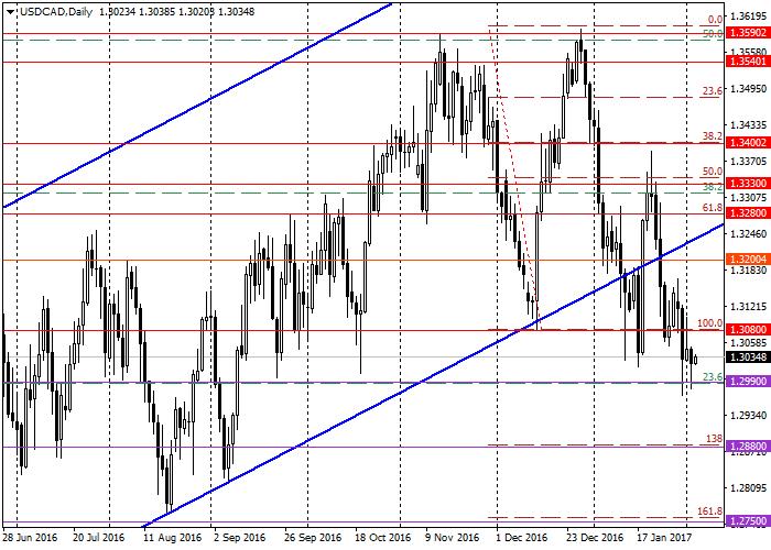 USD/CAD: ogólna analiza