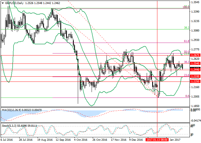 GBP/USD: Pound is not helped by data on inflation