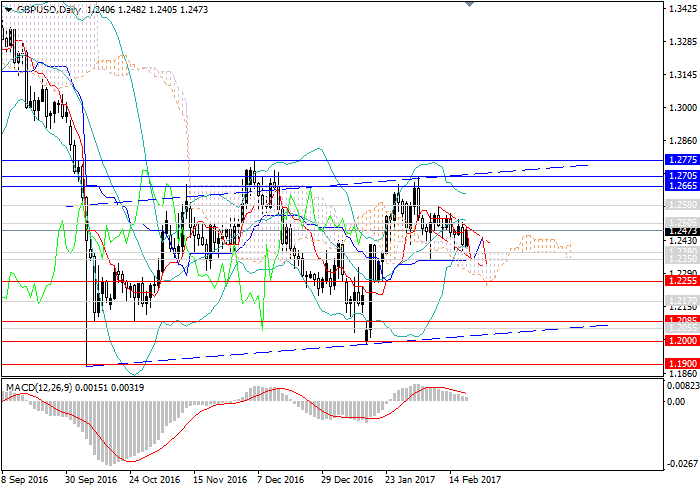 GBP/USD: fall continues