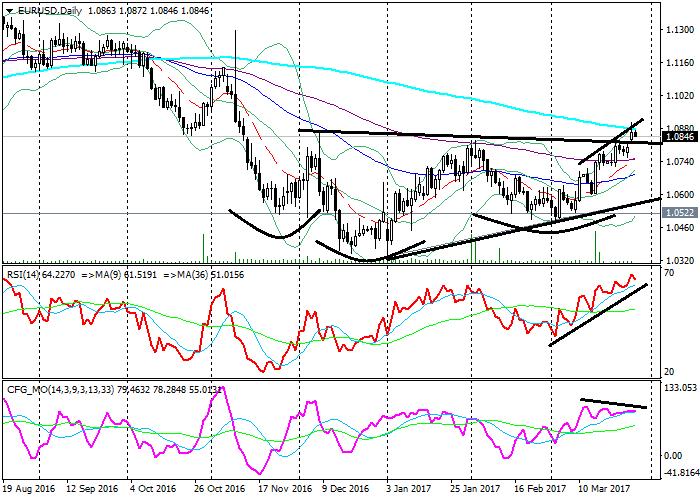 EUR/USD: análisis técnico