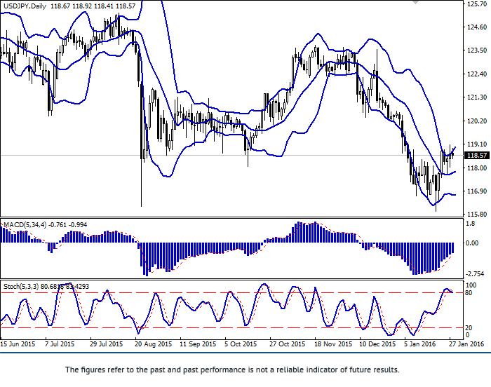 USD/JPY: hiena przedłuża obniżenie