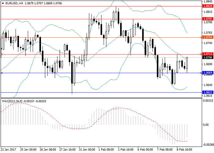 EUR/USD: general review
