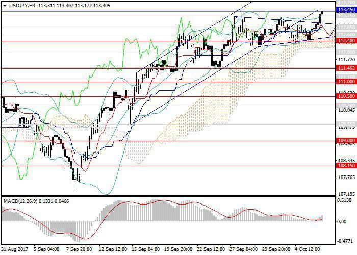 USD/JPY: the prospect of further growth remains