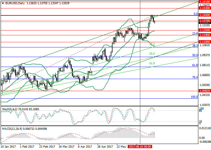 EUR/USD: the Independence Day calmed the market