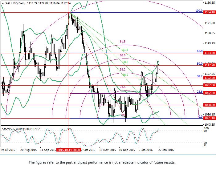 XAU/USD: analiza poziomów Fibonacci