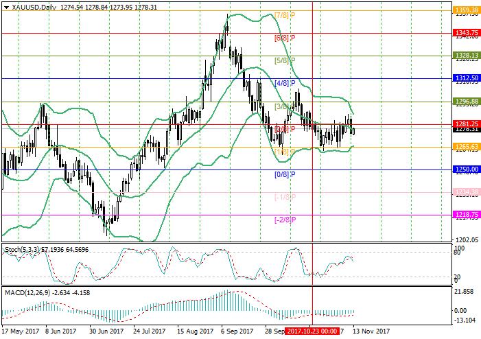 XAU/USD: analisis Murrey