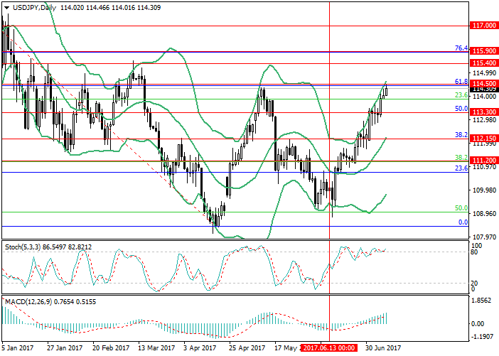 USD/JPY: general review