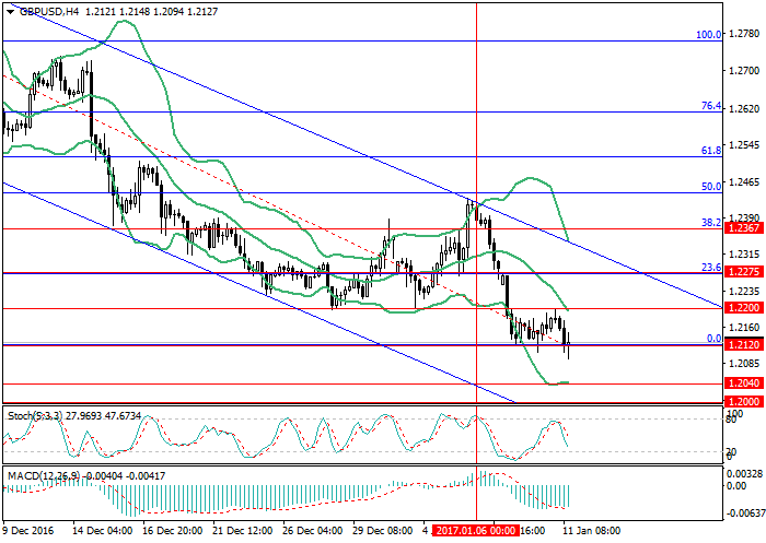GBP/USD: the pressure on the pound is growing
