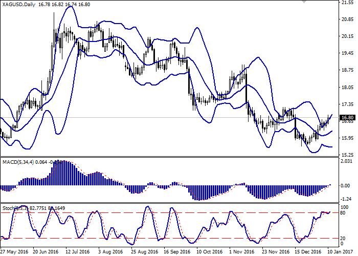 XAG/USD: silver is restoring