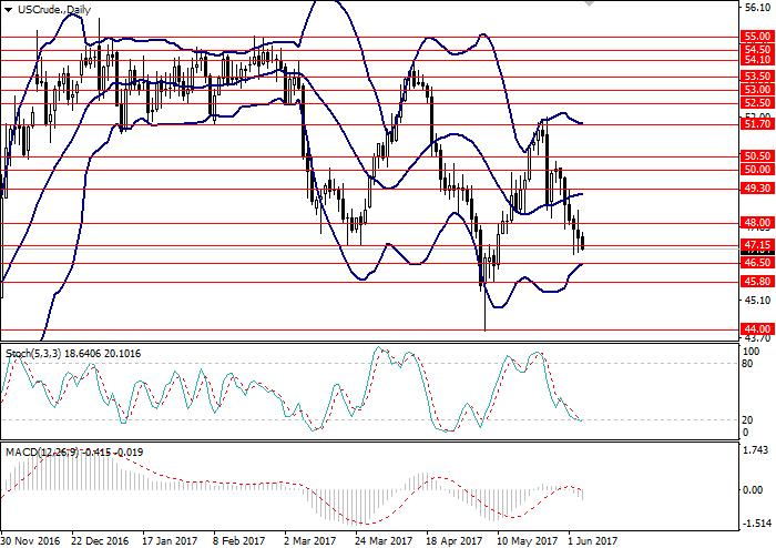 WTI Crude Oil: technical analysis