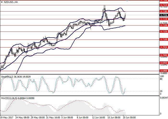 NZD/USD: análisis global