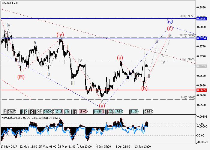 USD/CHF: Elliott-Wellen Analyse