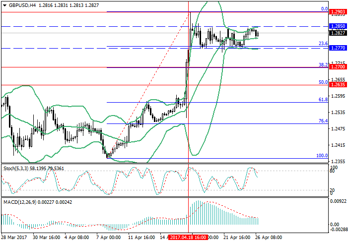 GBP/USD: waiting for new drivers