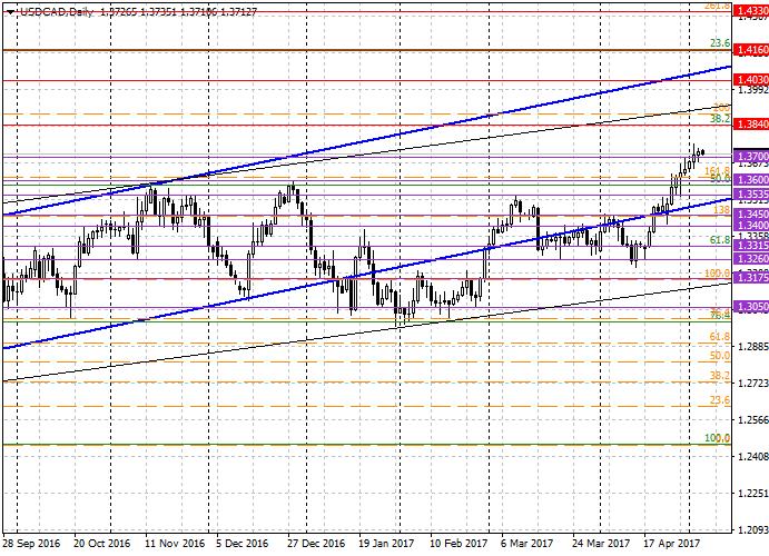 USD/CAD: análisis general