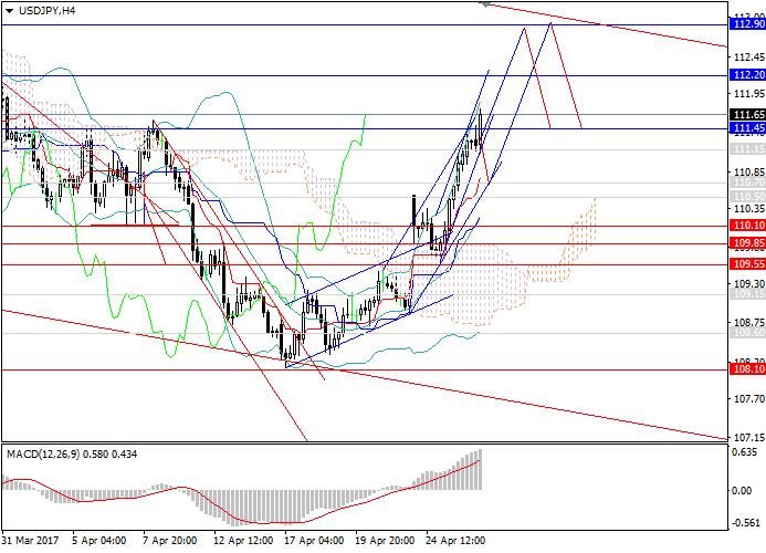USD/JPY: upward trend will continue
