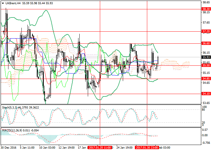 Brent Crude Oil: no drivers for active growth