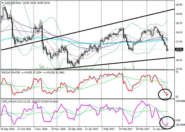 XAG/USD: análisis general