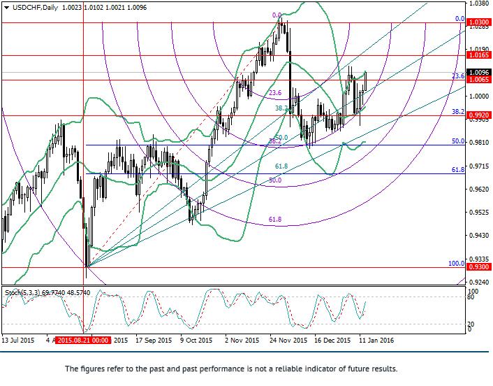 USD/CHF: analiza poziomów Fibonacci
