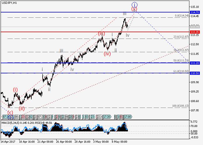 USD/JPY: análisis de ondas