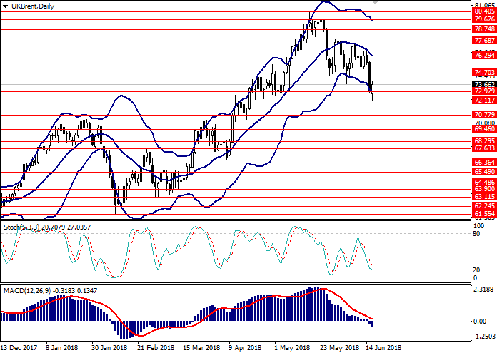 Brent Crude Oil: technical analysi