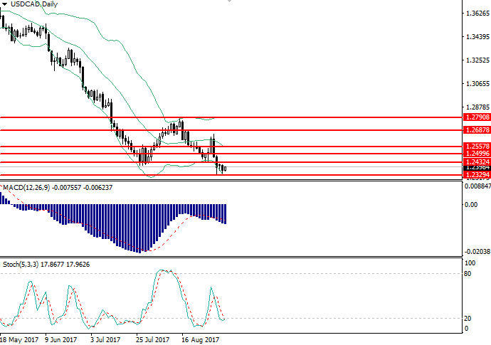 USD/CAD: analisis umum