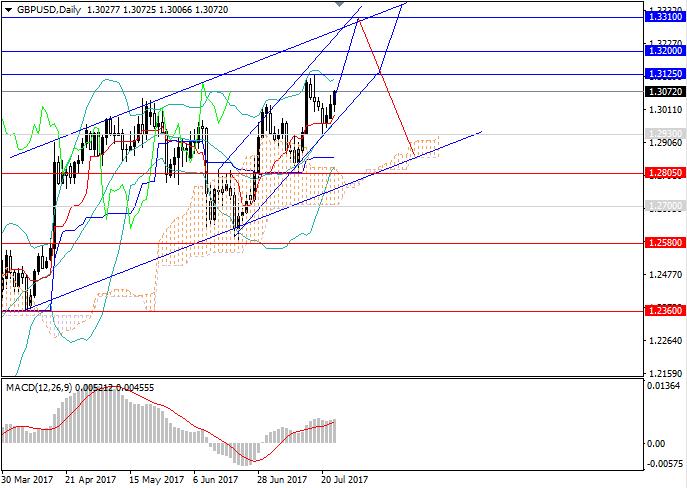 GBP/USD : la tendance haussière se gardera