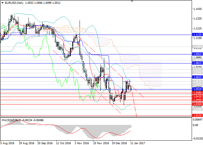 EUR/USD: the trend is downward