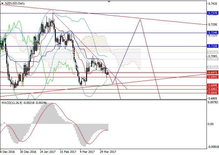 NZD/USD: downward trend persists