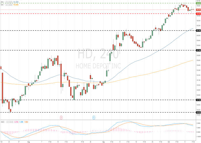 The Home Depot, Inc (HD/NYSE)