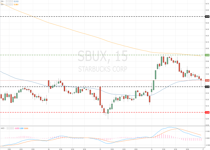 Starbucks Corporation (SBUX/NASD/S&P500)