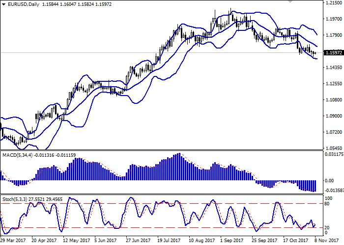 EUR/USD: euro berada dibawah tekanan