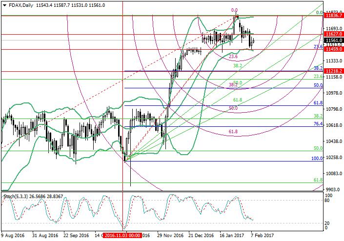 FDAX: analiza poziomów Fibonacciego