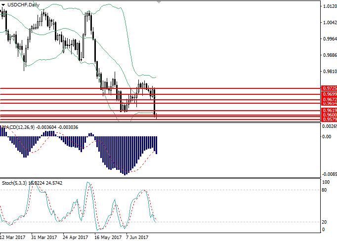 USD/CHF: Technische Analyse
