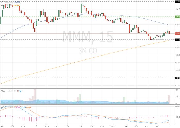 3M Company (MMM/NYSE/S&P500)
