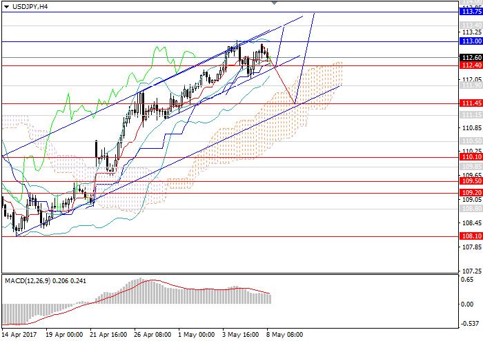 USD/JPY: reversión no se espera