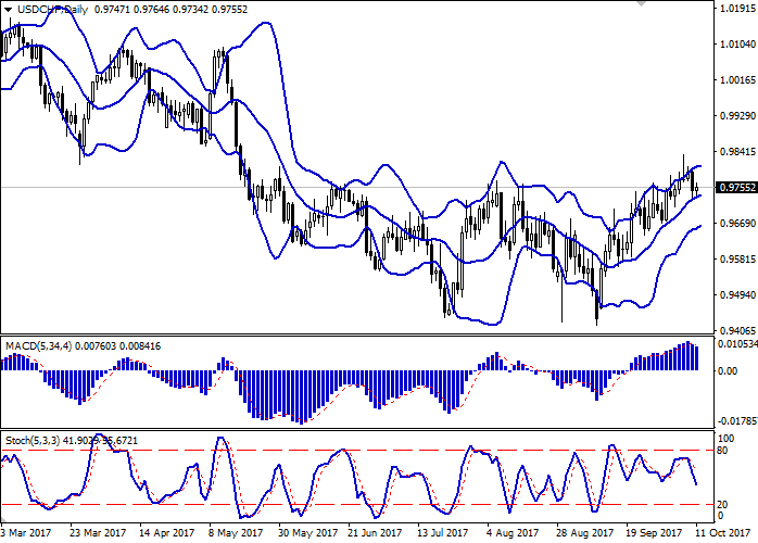 USD/CHF: доллар находится под давлением
