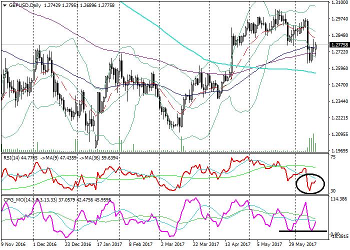 GBP/USD: Technische Analyse
