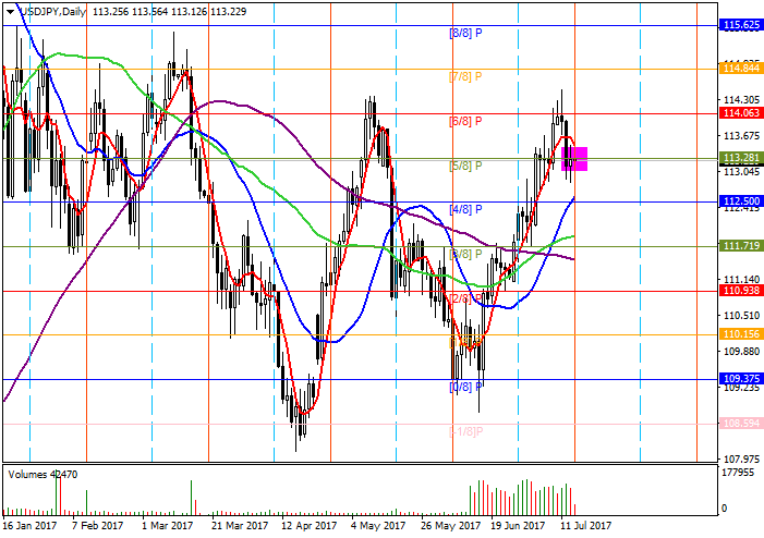 USD/JPY : l'analyse des niveaux de Murrey