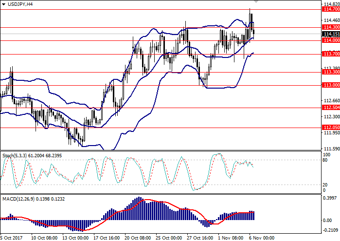 USD/JPY: analisis umum