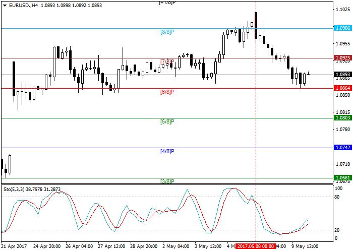 EUR/USD: análisis general