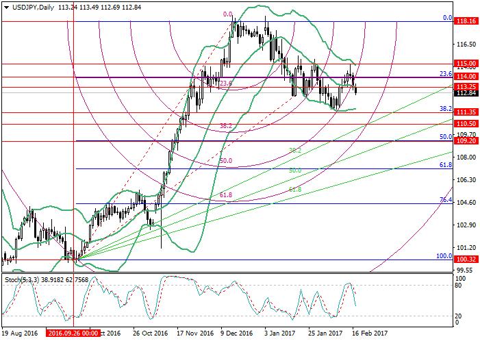 USD/JPY: analiza poziomów Fibonacciego