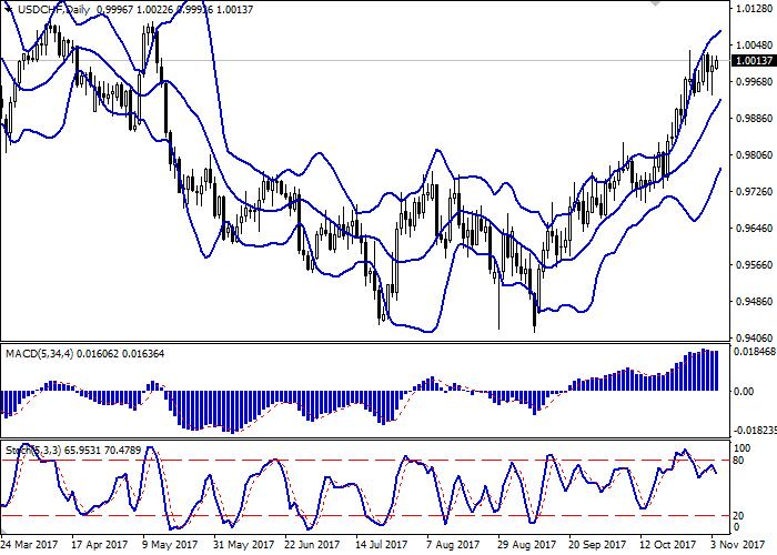 USD/CHF: dollar sedang menaik