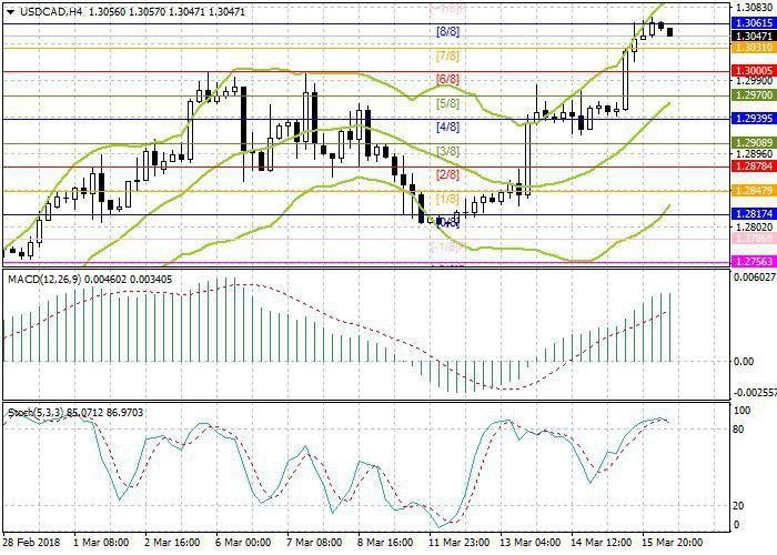 USD/CAD: análisis técnico