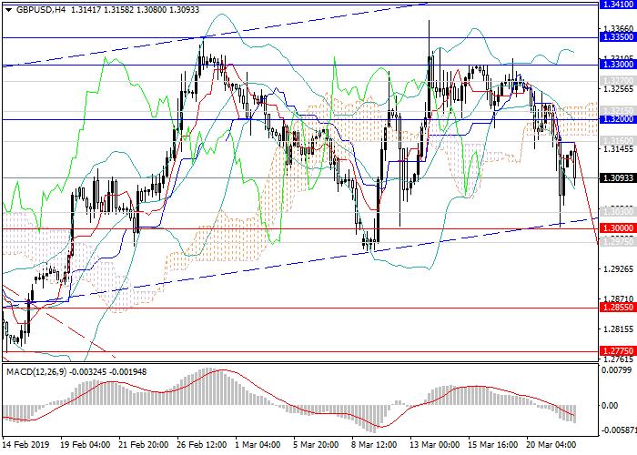 GBP/USD: Short-Positionen bevorzugt