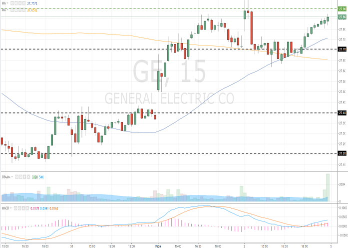 General Electric Company (GE/NYSE/S&P500)