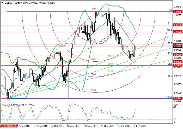 USD/CHF: analiza poziomów Fibonacciegо